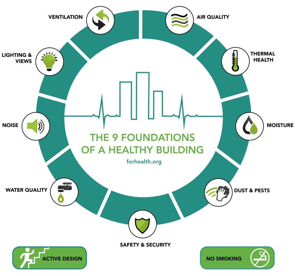 Las 9 bases para un hogar sano